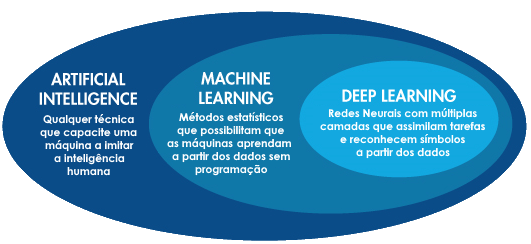 Inteligencia artificial, machine learning e deep learning